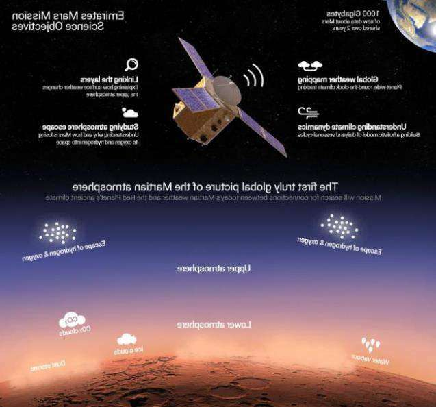 Al Amal / emiratesmarsmission.ae